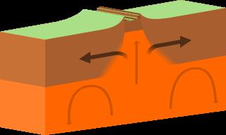 Divergent Boundary