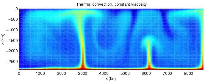 Mantle Convection