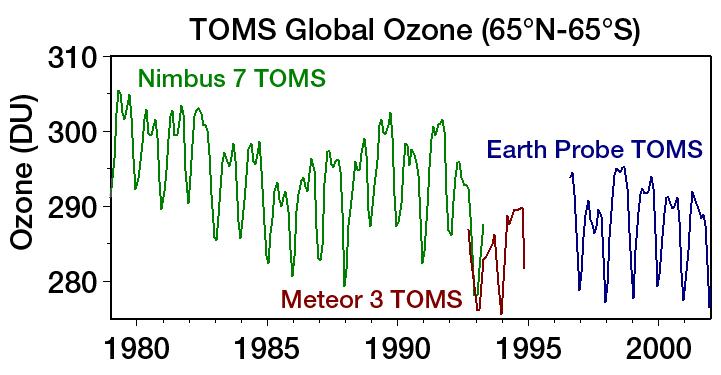 Levels of Atmospheric Ozone