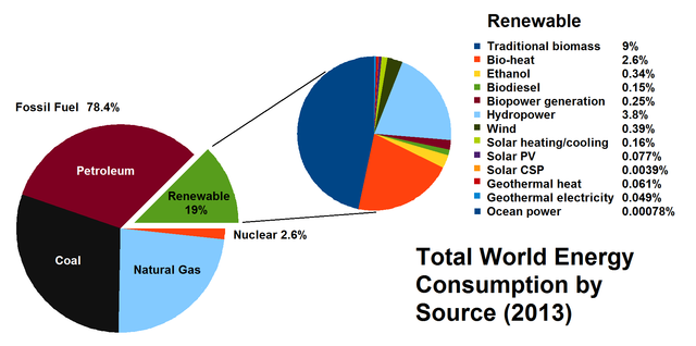 Total World Energy Consumption by Source