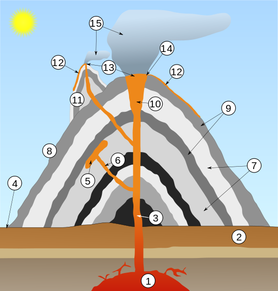 Volcano scheme